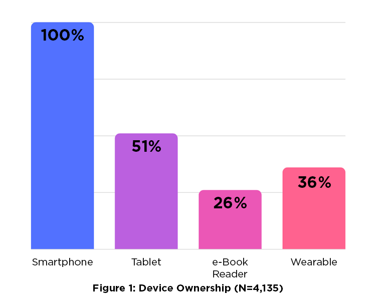 Figure 1: Device Ownership