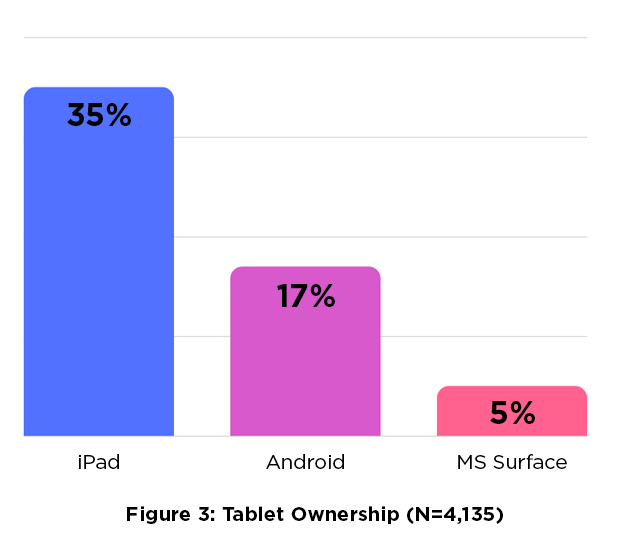 Figure 3: Tablet Ownership