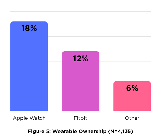 Figure 5: Wearable Ownership