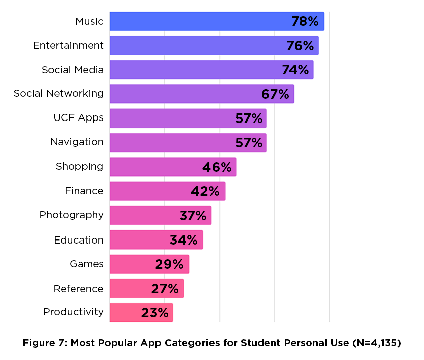 Figure 7: Most Popular App Categories for Student Personal Use